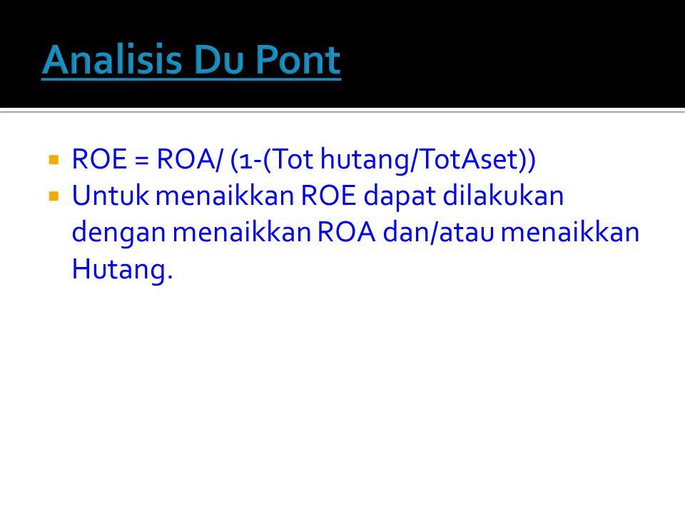  Untuk menaikkan ROE dapat dilakukan dengan menaikkan ROA dan/atau menaikkan Hutang.
