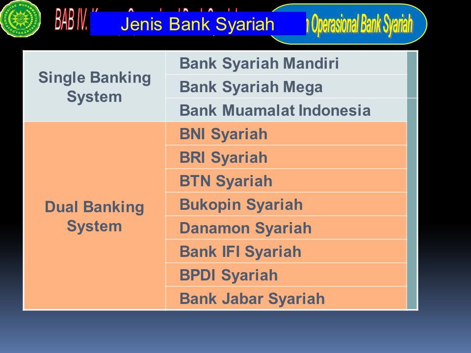Jenis Bank Syariah Single Banking System Bank Syariah Mandiri Bank Syariah Mega Bank Muamalat Indonesia Dual Banking System BNI Syariah BRI Syariah BT