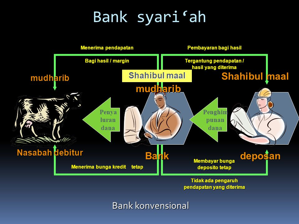 Bank syari'ah Bank konvensional Penghim punan dana Shahibul maal mudharib mudharib Penya luran dana Menerima pendapatan Bagi hasil / margin Pembayaran