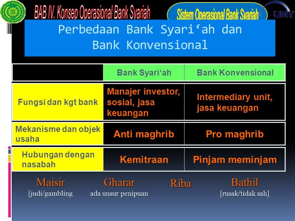 Perbedaan Bank Syari'ah dan Bank Konvensional Bank Syari'ahBank Konvensional Fungsi dan kgt bank Manajer investor, sosial, jasa keuangan Intermediary