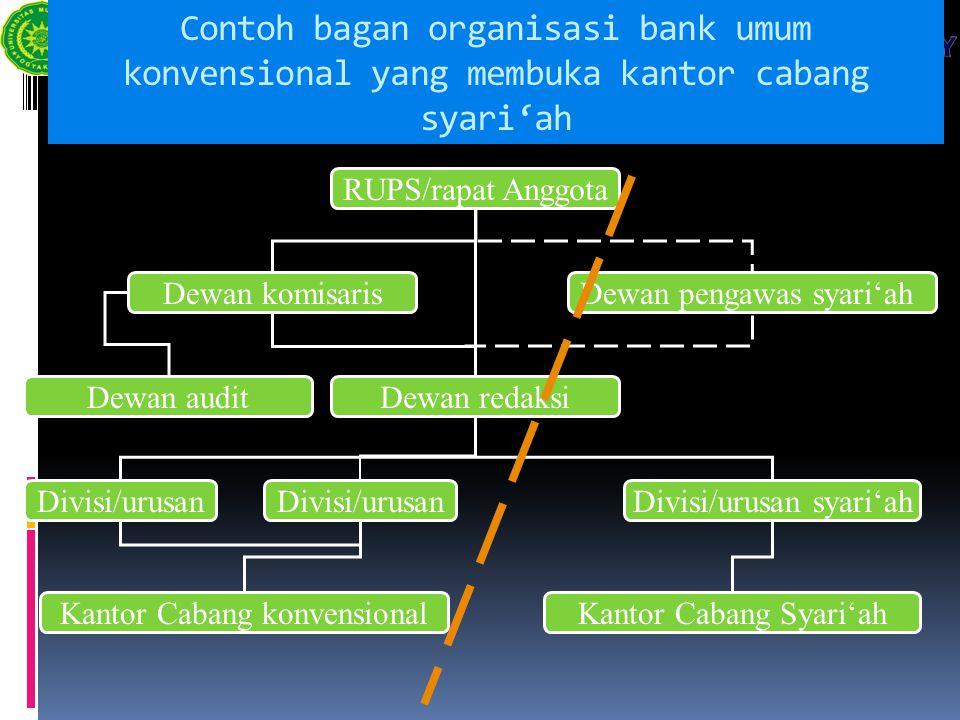 Contoh bagan organisasi bank umum konvensional yang membuka kantor cabang syari'ah RUPS/rapat Anggota Dewan komisarisDewan pengawas syari'ah Dewan red