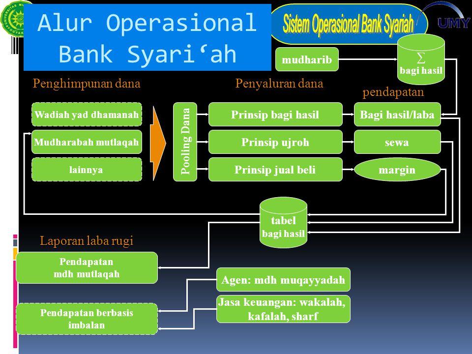 Alur Operasional Bank Syari'ah mudharib ∑ bagi hasil Bagi hasil/laba sewa Prinsip bagi hasil Prinsip ujroh Prinsip jual belimargin tabel bagi hasil Ag