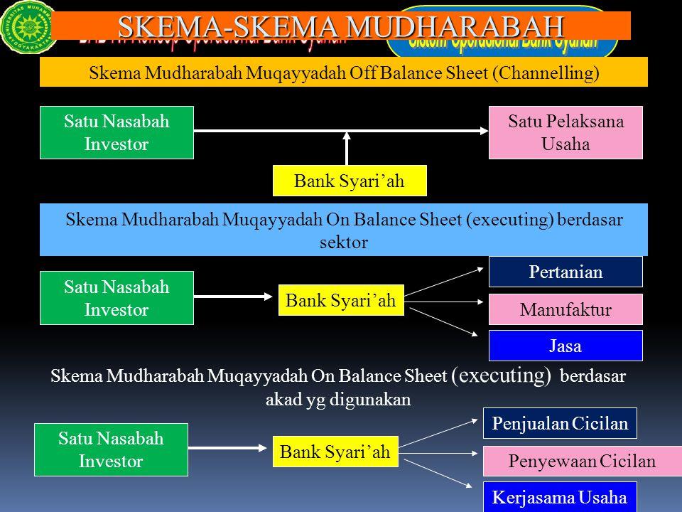 SKEMA-SKEMA MUDHARABAH Satu Nasabah Investor Bank Syari'ah Satu Pelaksana Usaha Skema Mudharabah Muqayyadah Off Balance Sheet (Channelling) Satu Nasab