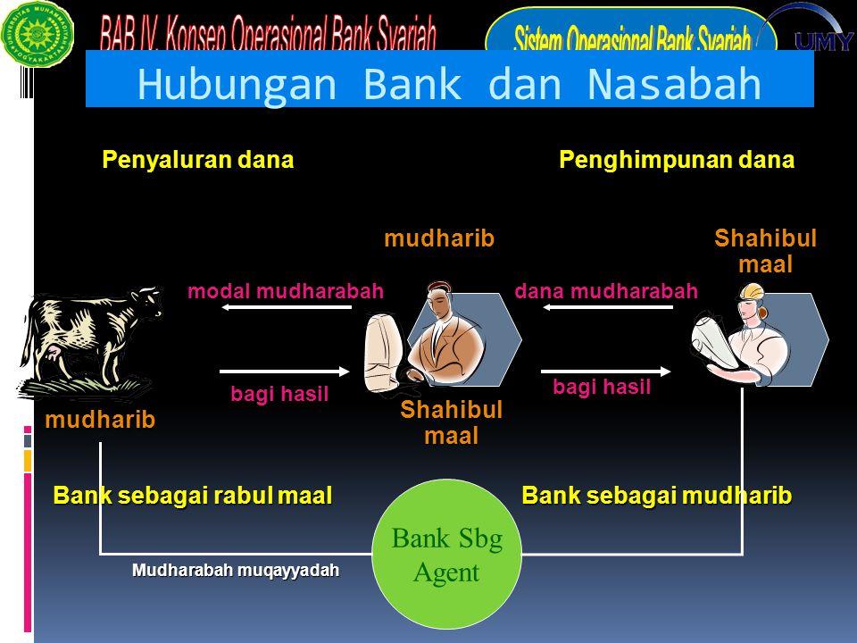 Hubungan Bank dan Nasabah Shahibul maal mudharib mudharib Penyaluran dana Penghimpunan dana dana mudharabah bagi hasil modal mudharabah Bank sebagai m
