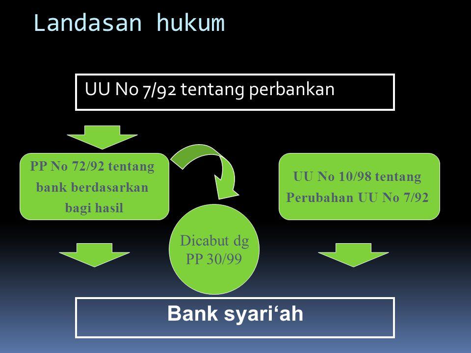 Landasan hukum UU No 7/92 tentang perbankan PP No 72/92 tentang bank berdasarkan bagi hasil Dicabut dg PP 30/99 UU No 10/98 tentang Perubahan UU No 7/