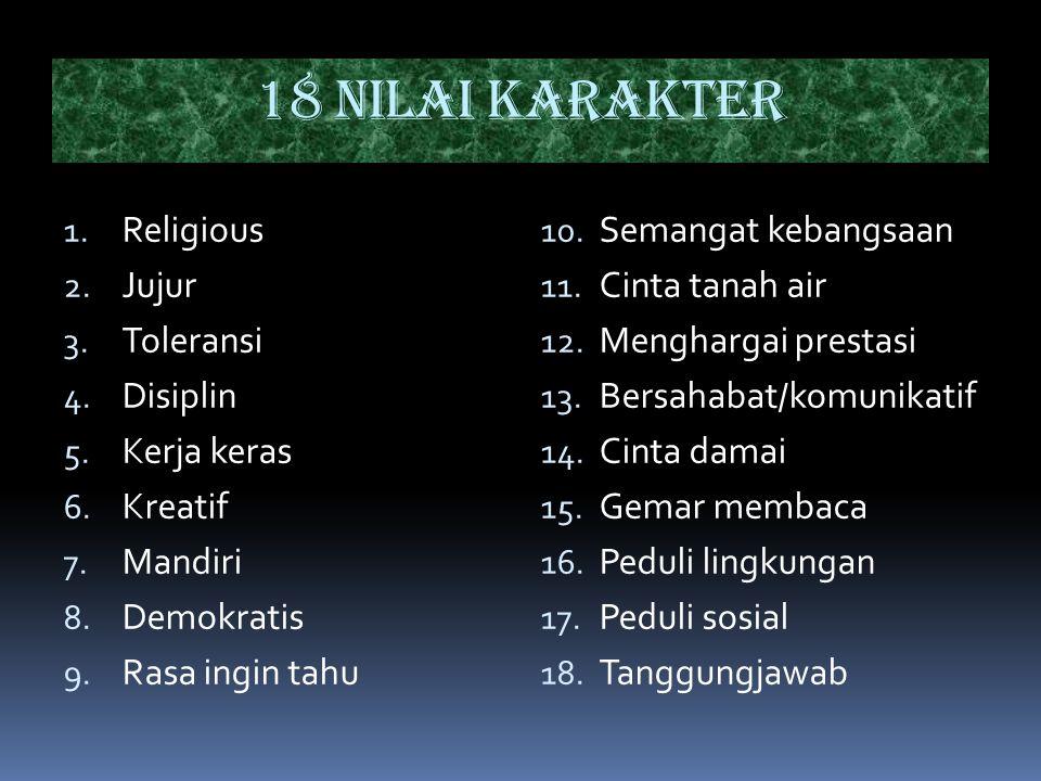 18 Nilai Karakter 1. Religious 2. Jujur 3. Toleransi 4. Disiplin 5. Kerja keras 6. Kreatif 7. Mandiri 8. Demokratis 9. Rasa ingin tahu 10. Semangat ke