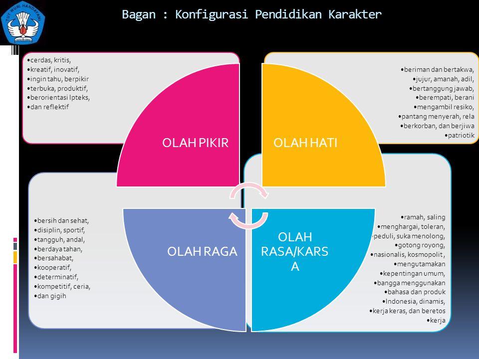 Bagan : Konfigurasi Pendidikan Karakter ramah, saling menghargai, toleran, peduli, suka menolong, gotong royong, nasionalis, kosmopolit, mengutamakan