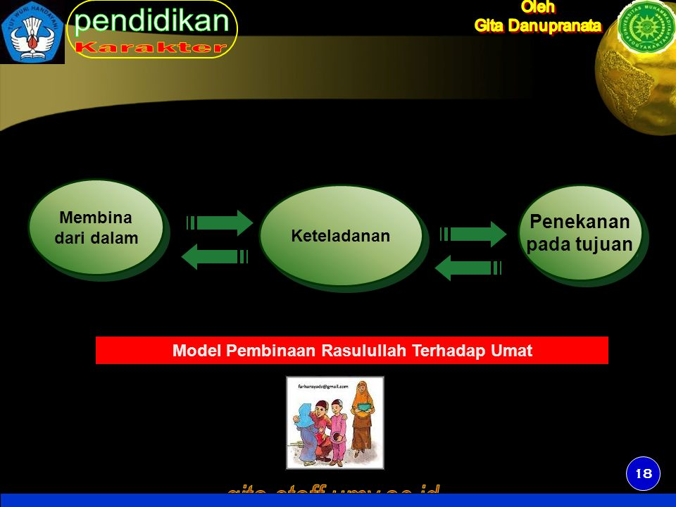 18 Keteladanan Membina dari dalam Membina dari dalam Penekanan pada tujuan Penekanan pada tujuan Model Pembinaan Rasulullah Terhadap Umat