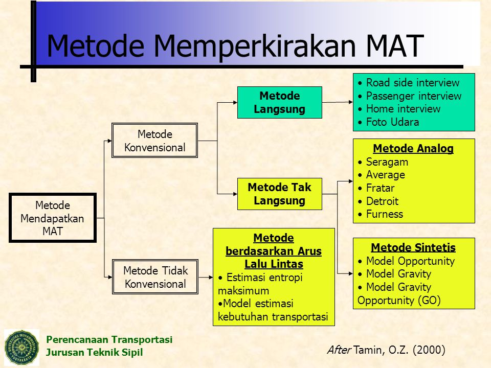 Perencanaan Transportasi Jurusan Teknik Sipil Metode Memperkirakan MAT Metode Mendapatkan MAT Metode Konvensional Metode Langsung Road side interview