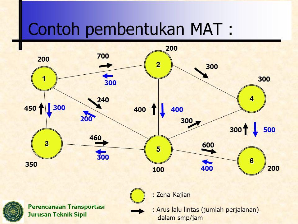 Perencanaan Transportasi Jurusan Teknik Sipil Contoh pembentukan MAT : 1 4 2 3 5 6 : Zona Kajian : Arus lalu lintas (jumlah perjalanan) dalam smp/jam