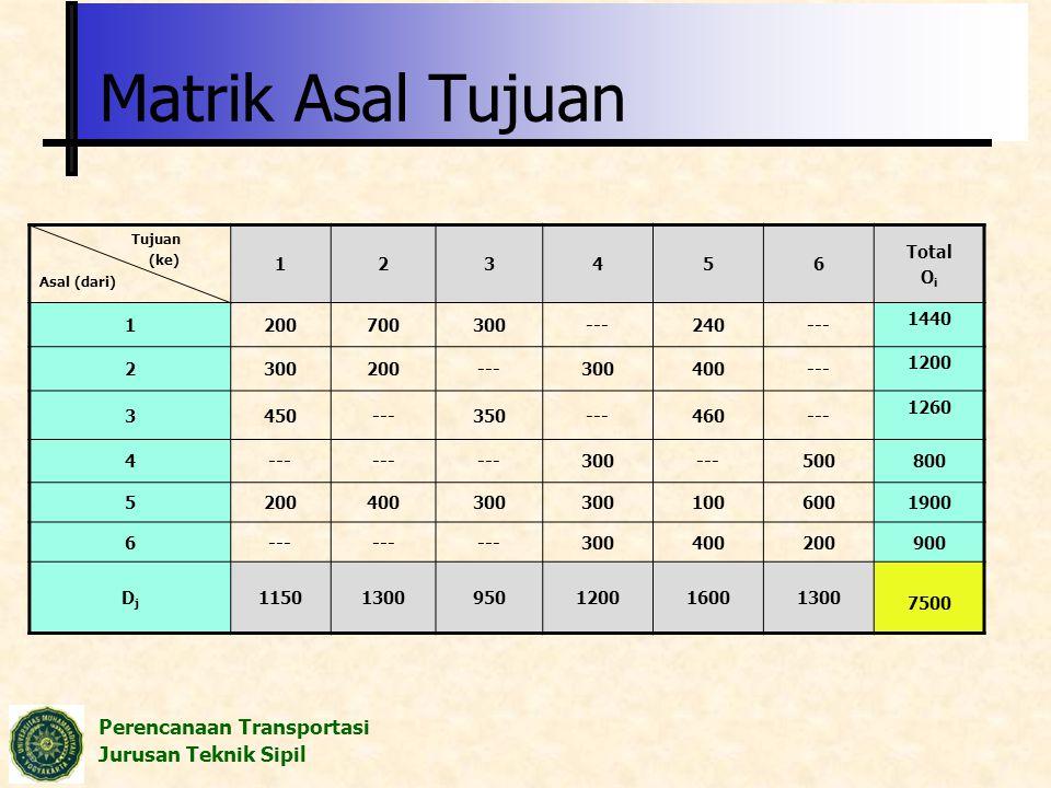 Perencanaan Transportasi Jurusan Teknik Sipil Matrik Asal Tujuan Tujuan (ke) Asal (dari) 123456 Total O i 1200700300---240--- 1440 2300200---300400---