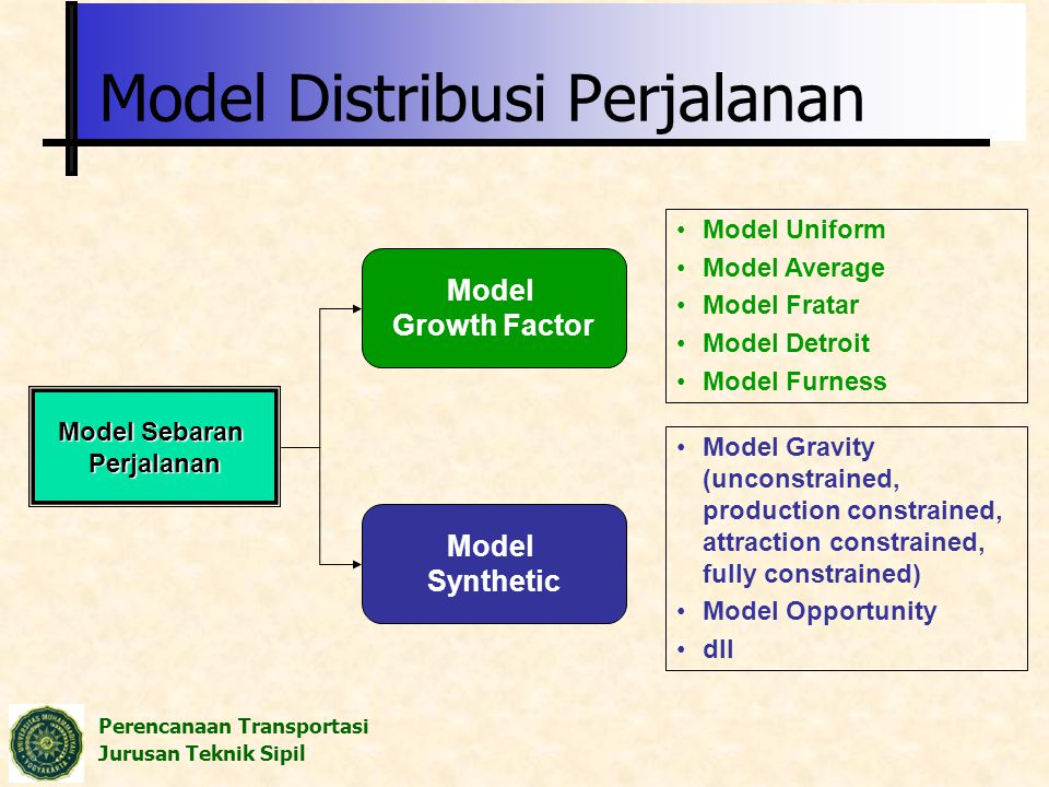 Perencanaan Transportasi Jurusan Teknik Sipil Model Sebaran Perjalanan Model Growth Factor Model Synthetic Model Uniform Model Average Model Fratar Mo