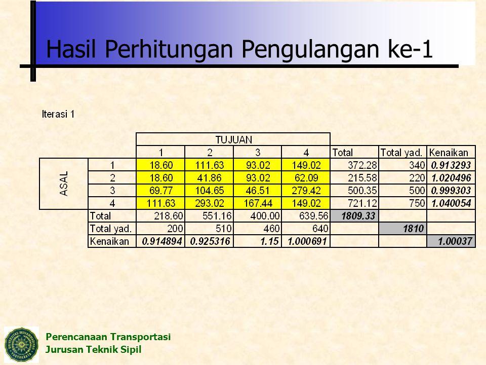 Perencanaan Transportasi Jurusan Teknik Sipil Hasil Perhitungan Pengulangan ke-1