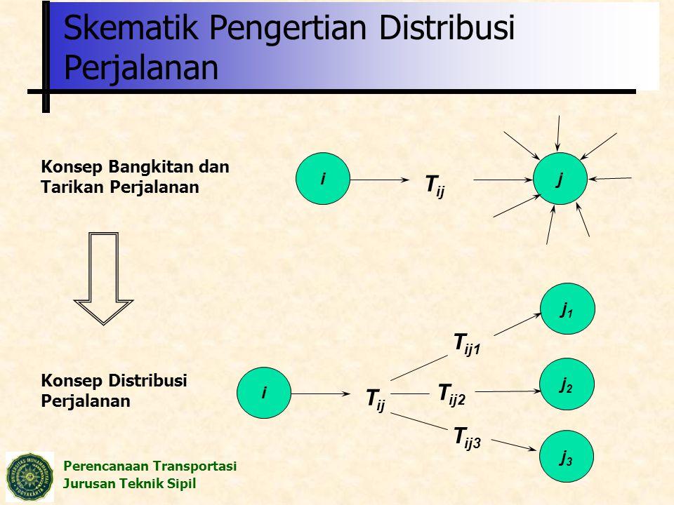 Perencanaan Transportasi Jurusan Teknik Sipil Skematik Pengertian Distribusi Perjalanan ij T ij Konsep Distribusi Perjalanan Konsep Bangkitan dan Tari
