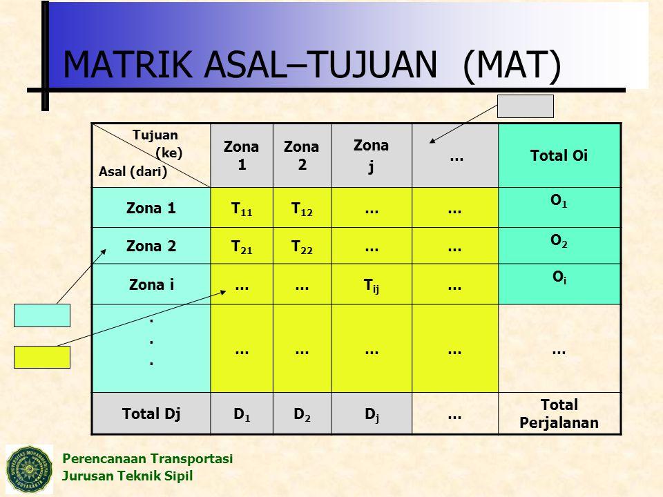 Perencanaan Transportasi Jurusan Teknik Sipil MATRIK ASAL–TUJUAN (MAT) Tujuan (ke) Asal (dari) Zona 1 Zona 2 Zona j …Total Oi Zona 1T 11 T 12 …… O1O1