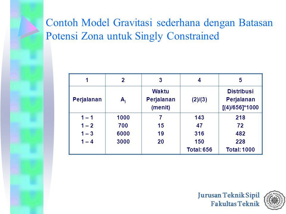 Jurusan Teknik Sipil Fakultas Teknik Contoh Model Gravitasi sederhana dengan Batasan Potensi Zona untuk Singly Constrained 12345 PerjalananAjAj Waktu