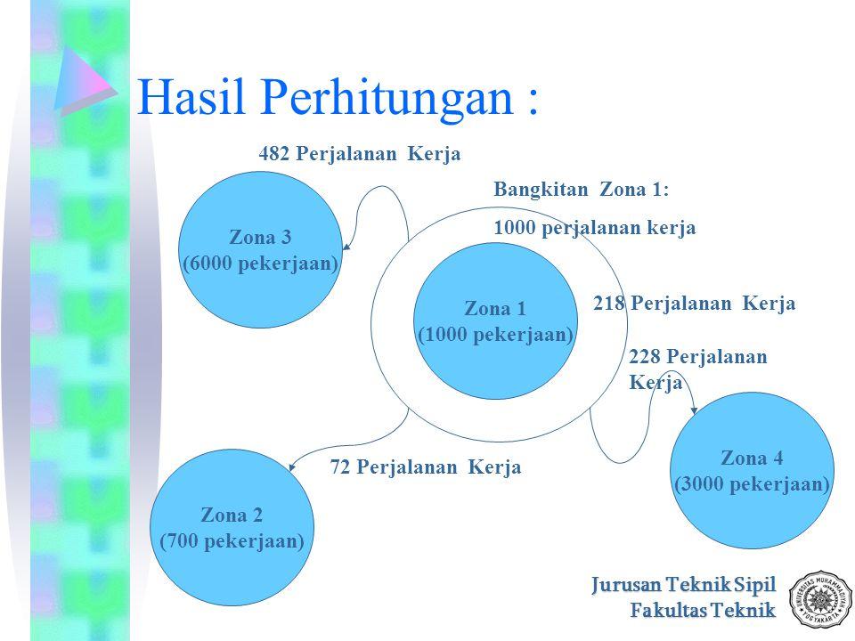 Jurusan Teknik Sipil Fakultas Teknik Hasil Perhitungan : 228 Perjalanan Kerja Zona 1 (1000 pekerjaan) Zona 2 (700 pekerjaan) Zona 3 (6000 pekerjaan) Z