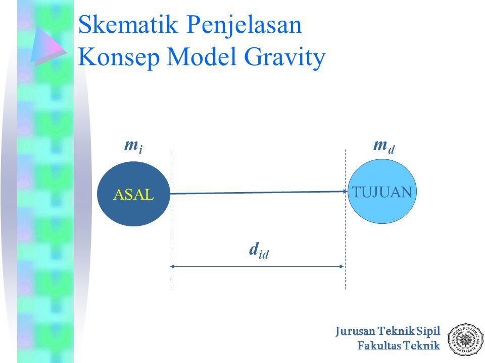 Jurusan Teknik Sipil Fakultas Teknik Skematik Penjelasan Konsep Model Gravity ASAL TUJUAN d id mimi mdmd