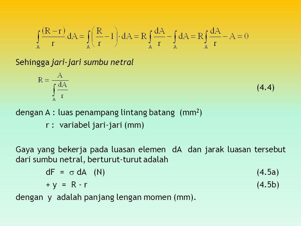 Sehingga jari-jari sumbu netral (4.4) dengan A : luas penampang lintang batang (mm  ) r : variabel jari-jari (mm) Gaya yang bekerja pada luasan eleme