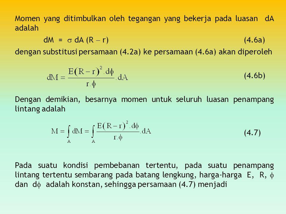 Momen yang ditimbulkan oleh tegangan yang bekerja pada luasan dA adalah dM =  dA (R  r)(4.6a) dengan substitusi persamaan (4.2a) ke persamaan (4.6a)