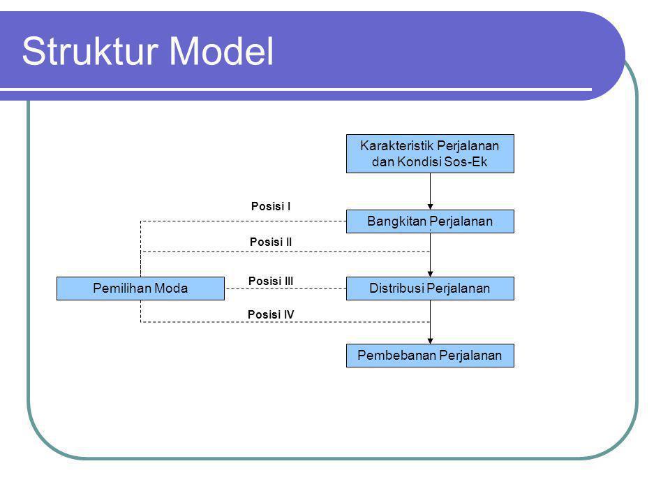 TRIP INTERCHANGE MODAL SPLIT (1) Karakteristik umum : Menggunakan model aggregate Banyak menggunakan parameter (attribute) karakteristik sistem transportasi Post-Distribusi Model ini dapat dianalisis menggunakan kurva diversi, persamaan regresi atau variasi Struktur Sintetis.