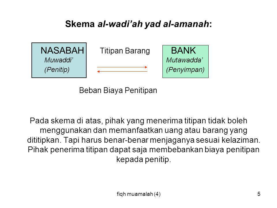 fiqh muamalah (4)5 Skema al-wadi'ah yad al-amanah: NASABAH Titipan Barang BANK Muwaddi' Mutawadda' (Penitip) (Penyimpan) Beban Biaya Penitipan Pada sk
