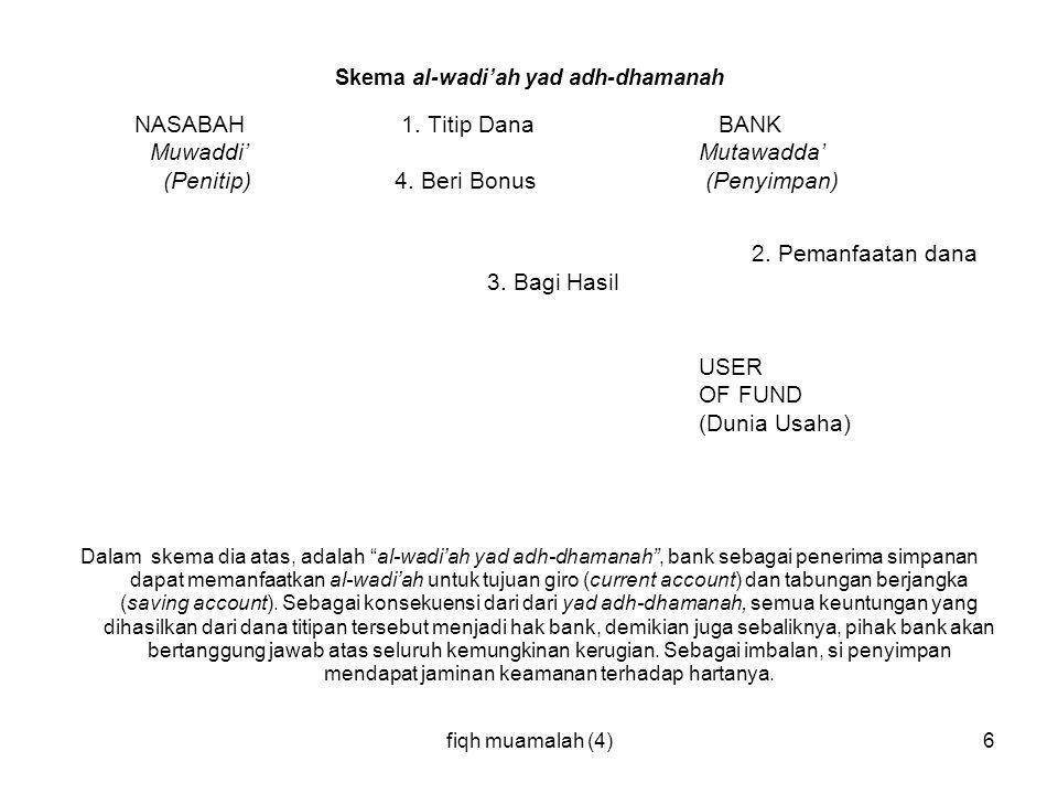 fiqh muamalah (4)6 Skema al-wadi'ah yad adh-dhamanah NASABAH 1. Titip Dana BANK Muwaddi'Mutawadda' (Penitip) 4. Beri Bonus (Penyimpan) 2. Pemanfaatan