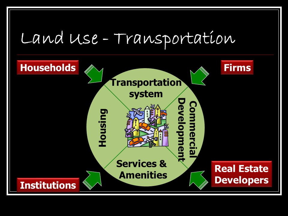 Land Use - Transportation Transportation system Services & Amenities Commercial Development Housing Households Institutions Firms Real Estate Develope