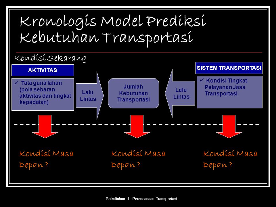 Perkuliahan 1 - Perencanaan Transportasi Kronologis Model Prediksi Kebutuhan Transportasi Tata guna lahan (pola sebaran aktivitas dan tingkat kepadata