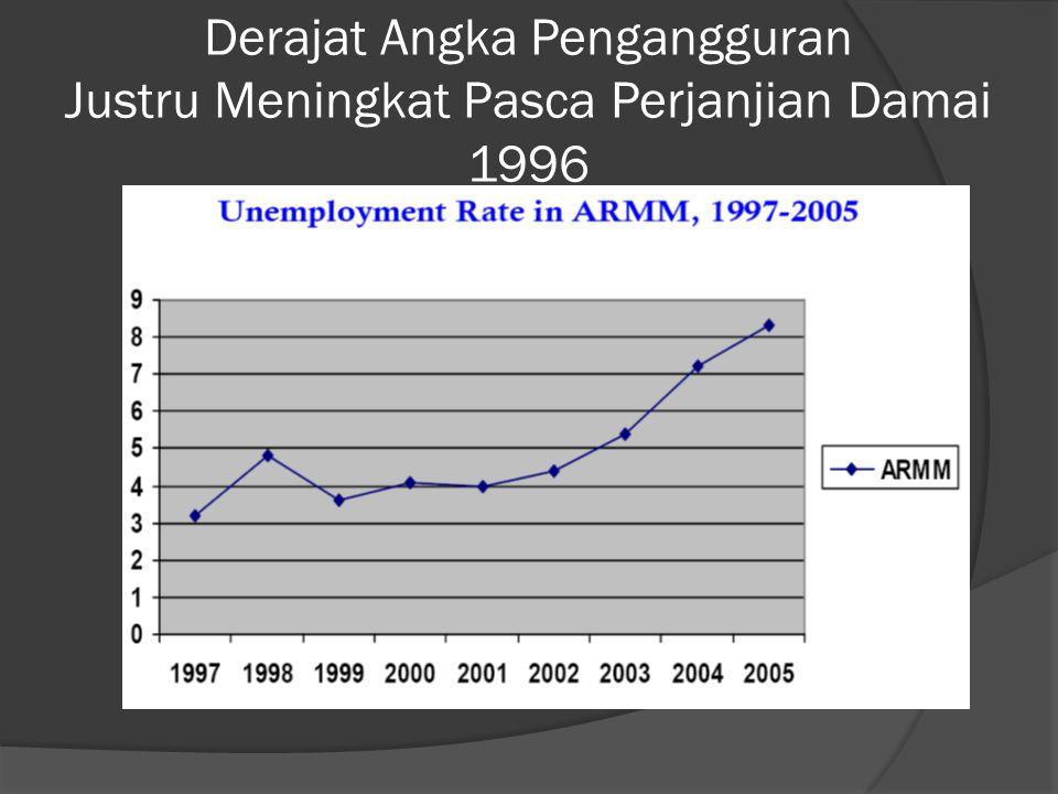 Derajat Angka Pengangguran Justru Meningkat Pasca Perjanjian Damai 1996