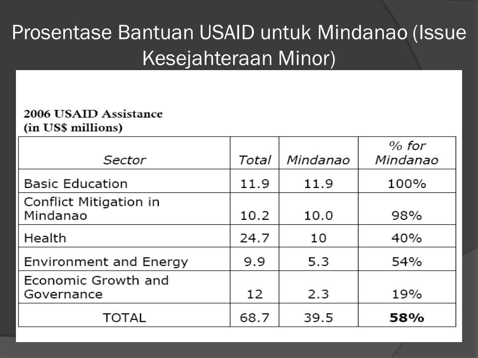 Prosentase Bantuan USAID untuk Mindanao (Issue Kesejahteraan Minor)