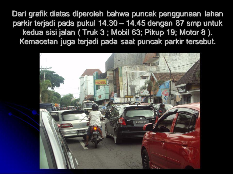 Dari grafik diatas diperoleh bahwa puncak penggunaan lahan parkir terjadi pada pukul 14.30 – 14.45 dengan 87 smp untuk kedua sisi jalan ( Truk 3 ; Mobil 63; Pikup 19; Motor 8 ).