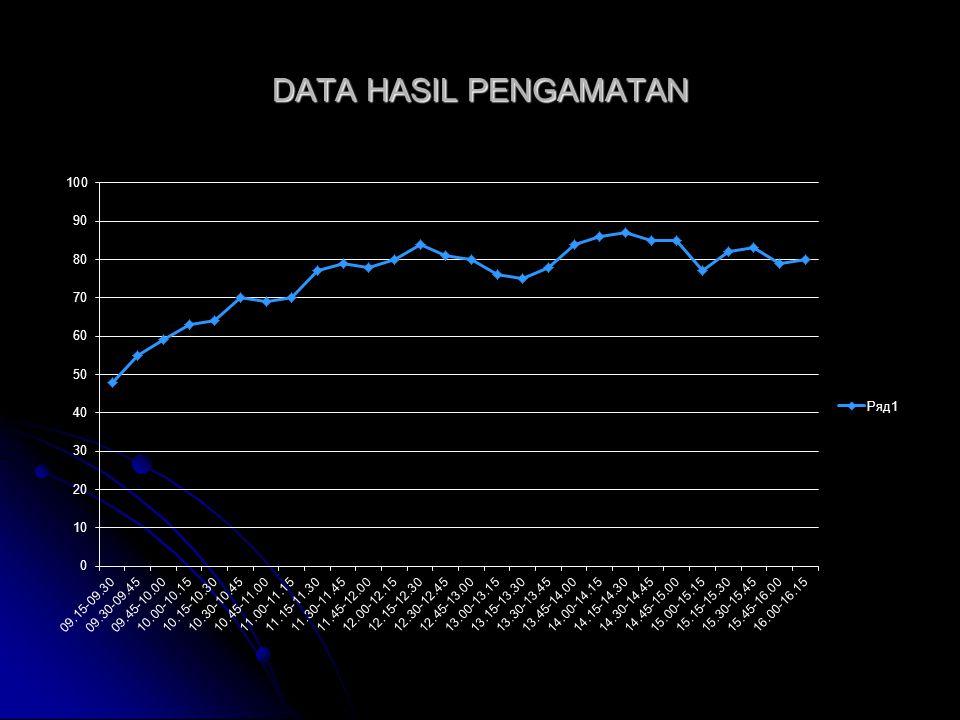 DATA HASIL PENGAMATAN