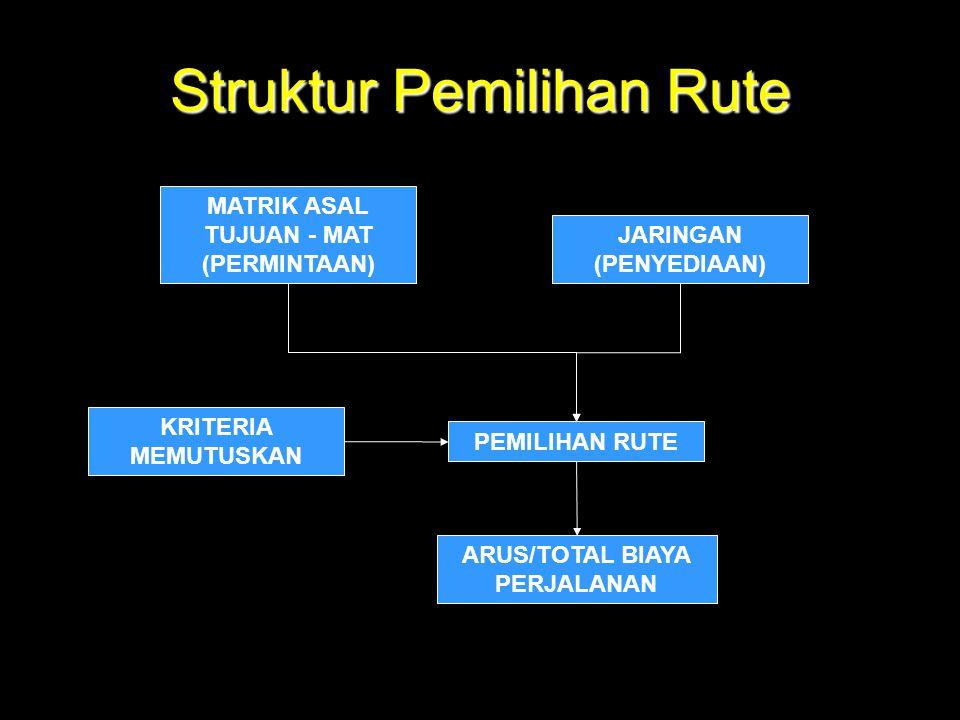 Struktur Pemilihan Rute MATRIK ASAL TUJUAN - MAT (PERMINTAAN) JARINGAN (PENYEDIAAN) PEMILIHAN RUTE KRITERIA MEMUTUSKAN ARUS/TOTAL BIAYA PERJALANAN