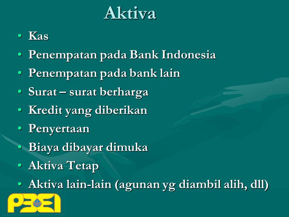 Aktiva KasKas Penempatan pada Bank IndonesiaPenempatan pada Bank Indonesia Penempatan pada bank lainPenempatan pada bank lain Surat – surat berhargaSurat – surat berharga Kredit yang diberikanKredit yang diberikan PenyertaanPenyertaan Biaya dibayar dimukaBiaya dibayar dimuka Aktiva TetapAktiva Tetap Aktiva lain-lain (agunan yg diambil alih, dll)Aktiva lain-lain (agunan yg diambil alih, dll)