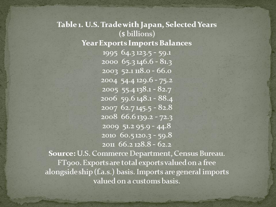 Table 1. U.S.