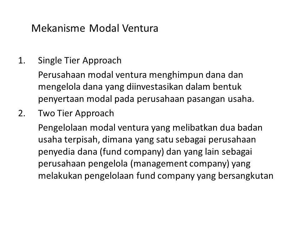 Metode Single Tier Approach Metode Two Tier Approach Investor Perusahaan Modal Ventura Perusahaan Pasangan Usaha (investee) Divestasi Investor Fund Company Manajemen Company Perusahaan Pasangan Usaha (investee) Divestasi