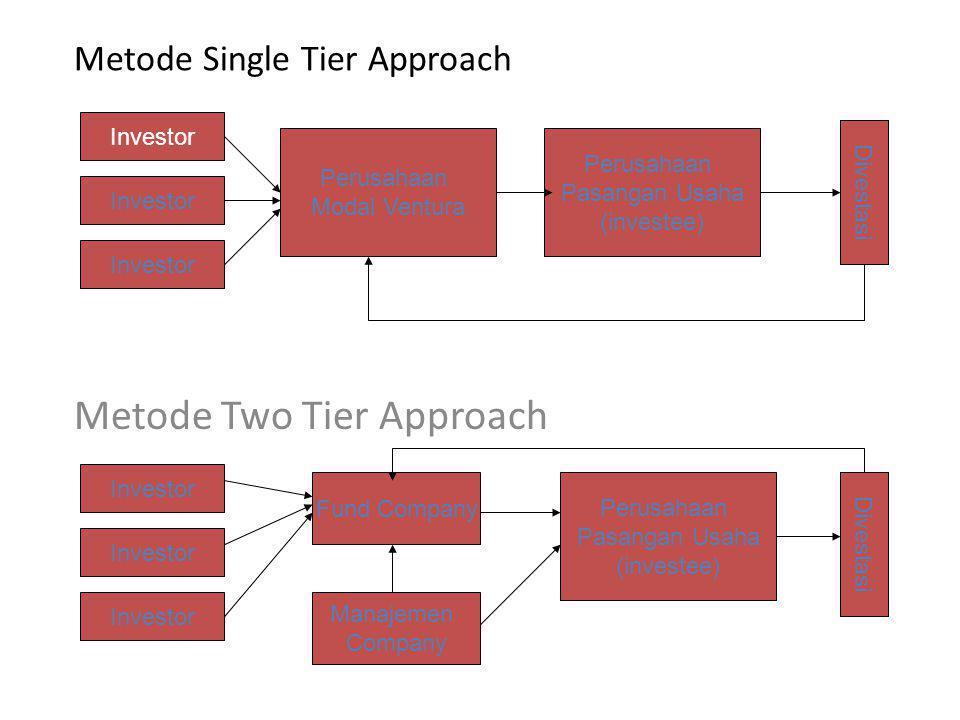 Metode Single Tier Approach Metode Two Tier Approach Investor Perusahaan Modal Ventura Perusahaan Pasangan Usaha (investee) Divestasi Investor Fund Co