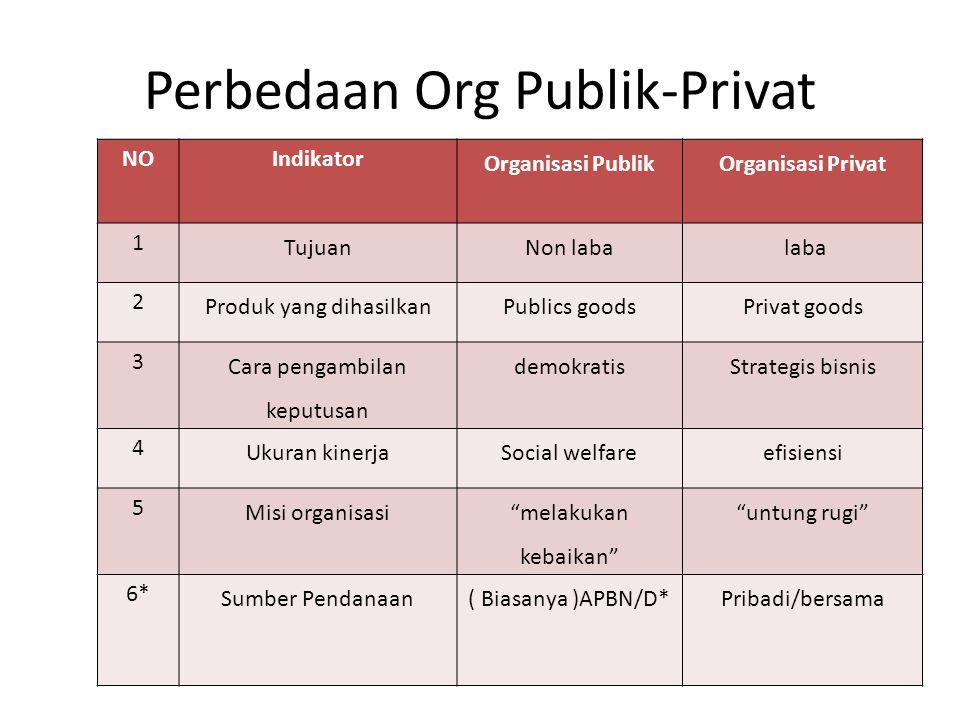 Perbedaan Org Publik-Privat NOIndikator Organisasi PublikOrganisasi Privat 1 TujuanNon laba laba 2 Produk yang dihasilkanPublics goodsPrivat goods 3 C