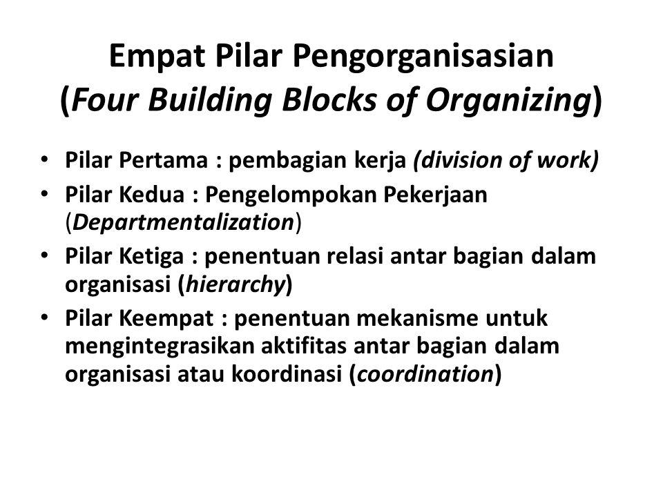 Empat Pilar Pengorganisasian (Four Building Blocks of Organizing) Pilar Pertama : pembagian kerja (division of work) Pilar Kedua : Pengelompokan Peker