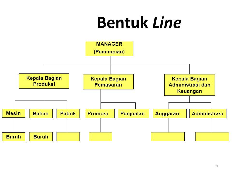 31 Bentuk Line Kepala Bagian Produksi Kepala Bagian Pemasaran Kepala Bagian Administrasi dan Keuangan PromosiPenjualanAnggaranAdministrasi Mesin Buruh