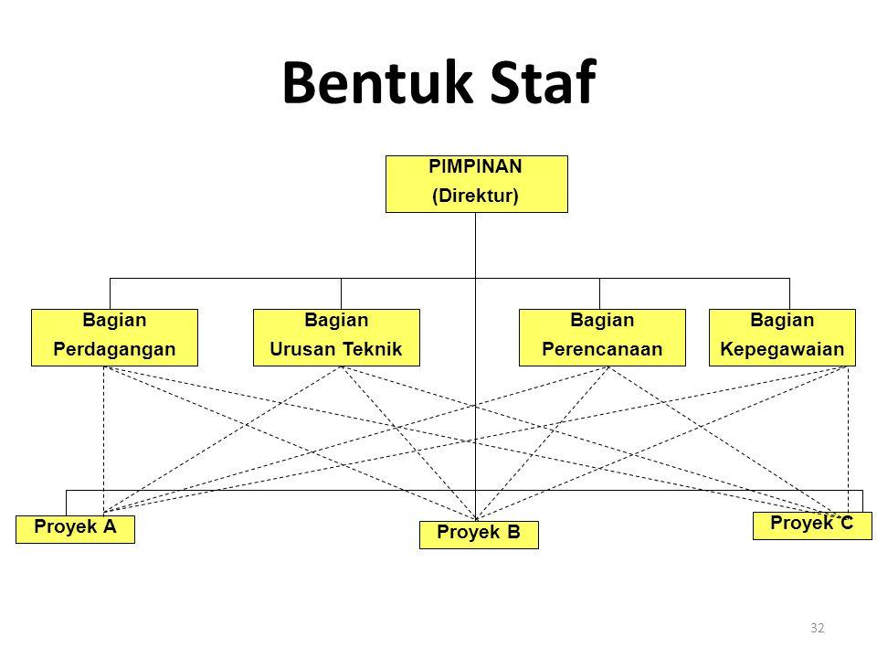 32 Bentuk Staf PIMPINAN (Direktur) Bagian Perdagangan Bagian Urusan Teknik Bagian Perencanaan Bagian Kepegawaian Proyek A Proyek B Proyek C