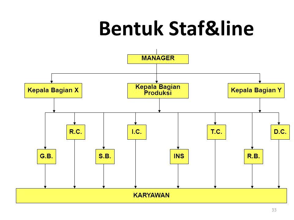 33 Bentuk Staf&line MANAGER Kepala Bagian Produksi Kepala Bagian YKepala Bagian X G.B. KARYAWAN S.B. R.C.I.C. INSR.B. D.C.T.C.