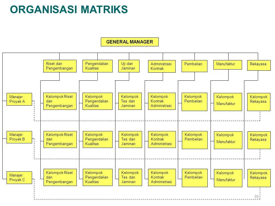 39 ORGANISASI MATRIKS GENERAL MANAGER Riset dan Pengembangan Pengendalian Kualitas Uji dan Jaminan Administrasi Kontrak PembelianManufakturRekayasa Ma