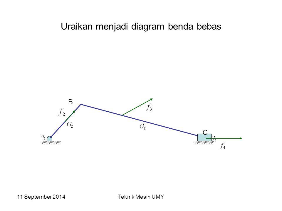 11 September 2014Teknik Mesin UMY Uraikan menjadi diagram benda bebas B C