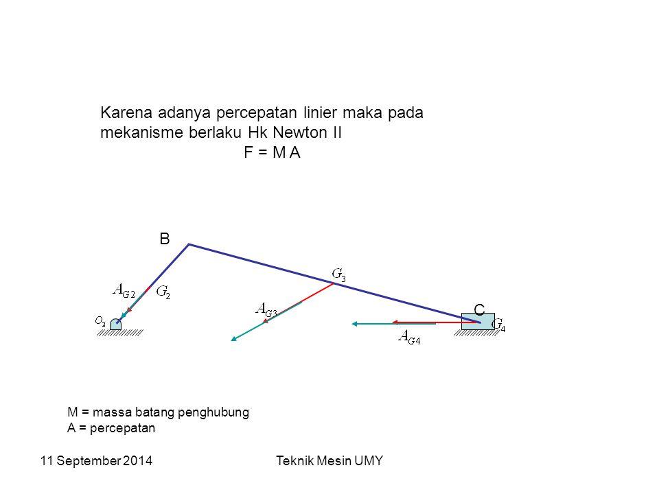 11 September 2014Teknik Mesin UMY B C Karena adanya percepatan linier maka pada mekanisme berlaku Hk Newton II F = M A M = massa batang penghubung A =