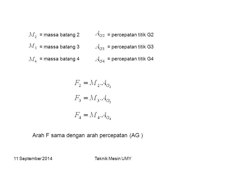 11 September 2014Teknik Mesin UMY B C Gaya kelembaman ( f ) adalah gaya yang berlawanan dengan F, sehingga f = -F