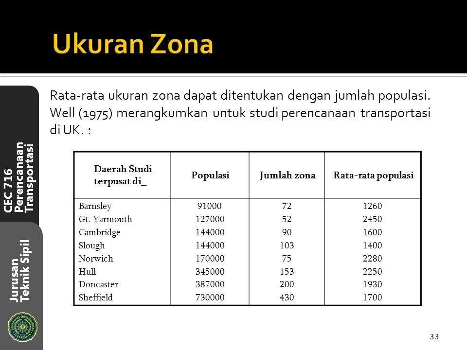 CEC 716 Perencanaan Transportasi Jurusan Teknik Sipil Rata-rata ukuran zona dapat ditentukan dengan jumlah populasi. Well (1975) merangkumkan untuk st