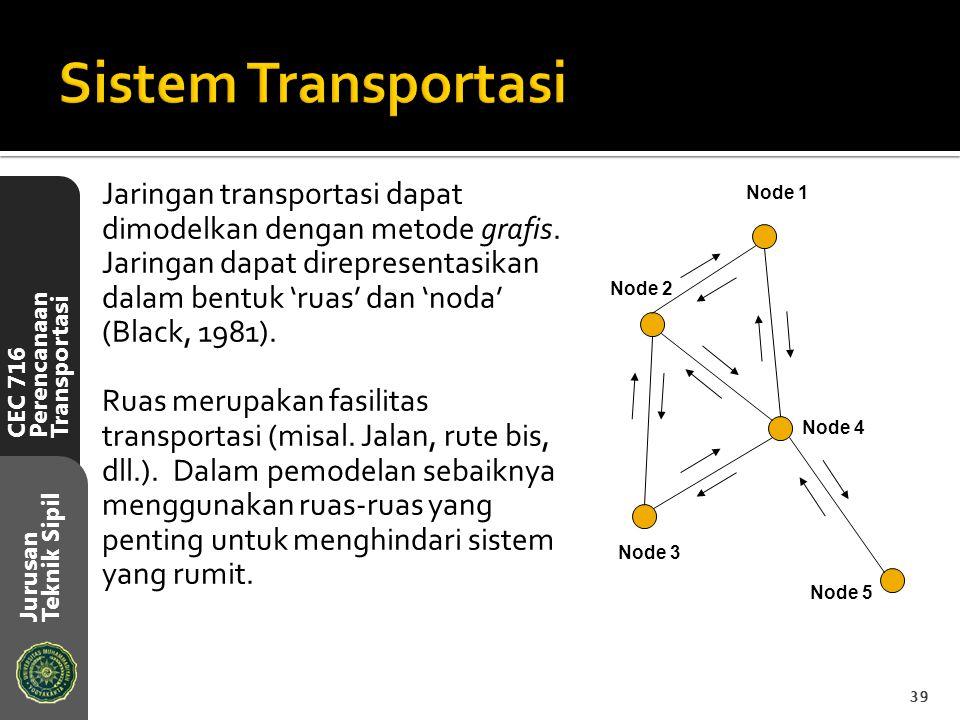 CEC 716 Perencanaan Transportasi Jurusan Teknik Sipil Jaringan transportasi dapat dimodelkan dengan metode grafis. Jaringan dapat direpresentasikan da