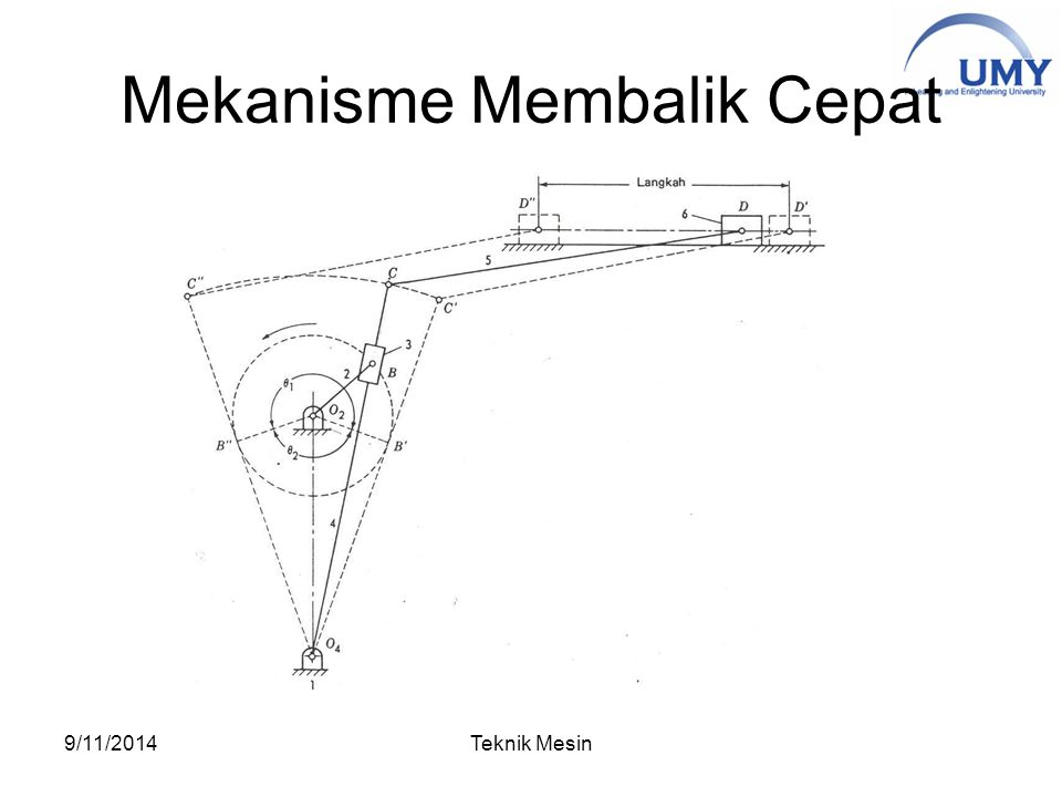 Mekanisme Membalik Cepat 9/11/2014Teknik Mesin